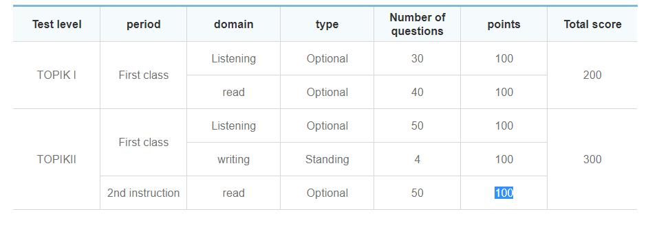 TOPIK Exam in India | Test Centres, Dates, Levels, Fees, Course
