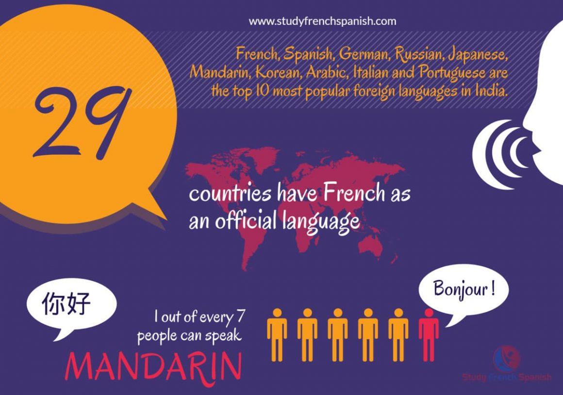 Foreign Language Importances