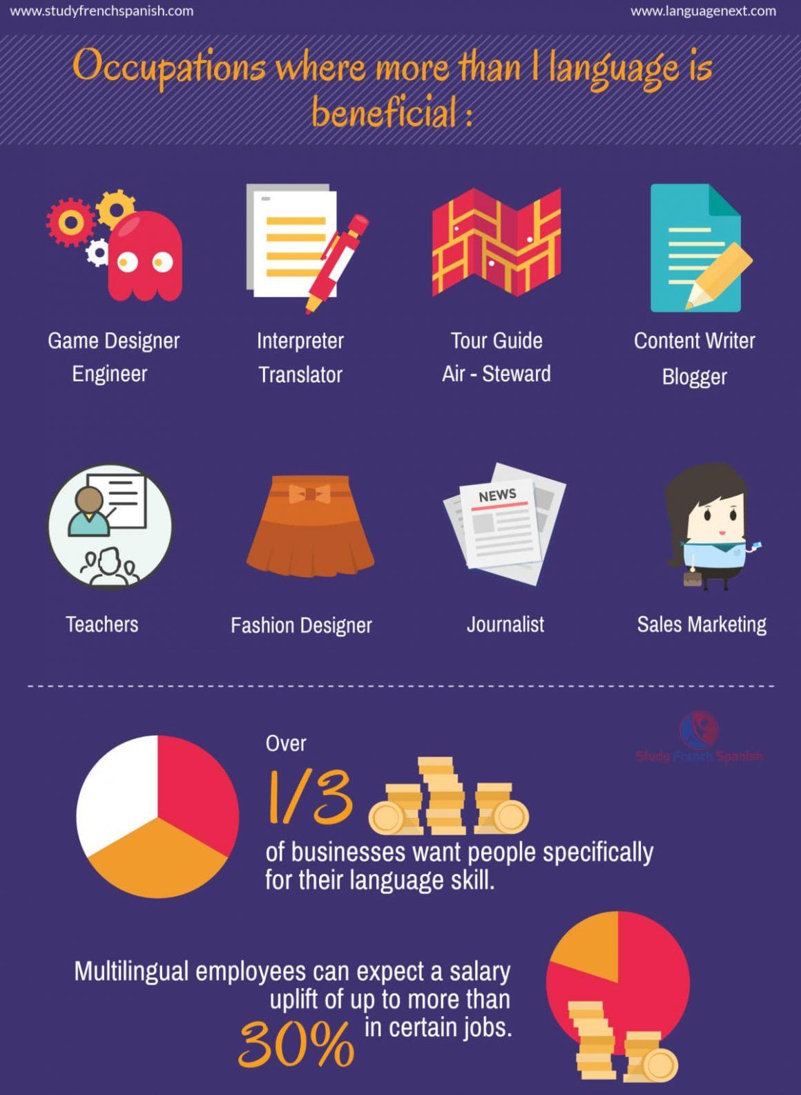 Language Careers